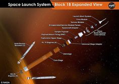 An expanded view of the next configuration of NASA's Space Launch System rocket, including the four engines, giving it enought power to take man into deep space Nasa Missions, Moon Missions, Space Launch System, Nasa Rocket, Back To The Moon, Space Systems, Space Photography, Deep Space, Space Travel