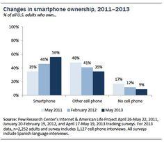 El 56% de los adultos en los Estados Unidos posee un 'smartphone'.  -Pew Internet Smartphone Ownership 2013 (5-junio-2013)
