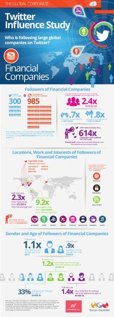 Burson-Marsteller Global Corporate Twitter Influence Study: Financial Companies by Burson-Marsteller via slideshare