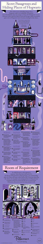 Lugares secretos de Hogwarts