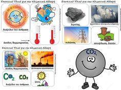 Κλιματική Αλλαγή στο Νηπιαγωγείο: εποπτικό υλικό και πίνακες αναφοράς…