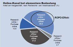 Zurück zum Artikel: Vor Vertragsabschluss: 7 Wochen Online-Recherche