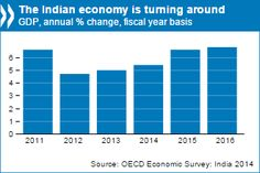 Reforms poised to put India on a strong, sustainable and inclusive growth path #OECD