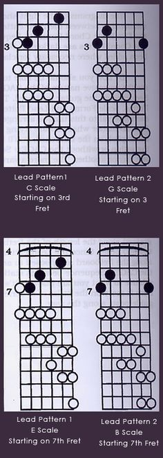 Learning Guitar: Pentatonic Scales and Lead Patterns Caged