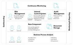 ARIS Governance, Risk and Compliance | Software AG
