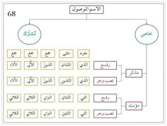 Arabic Lessons, Grammar Rules, Vocabulary Games, Arabic Language, Learning Arabic, Arabic Quotes, Spiderman, Alphabet, Teaching