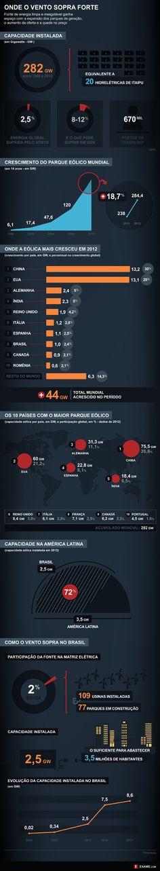 O mercado da energia eólica no mundo