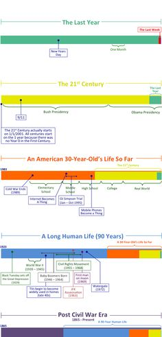 anyone in your life acting a bit too self important show them this graph - Periodic Table History Timeline