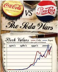 An interactive Inforgraphic on Coca Cola vs Pepsi Cola - The Cola Wars http://www.coolinfographics.com/blog/2012/4/2/interactive-infographic-coca-cola-vs-pepsi.html