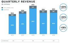 Twitter : 313 millions d'utilisateurs et 107 millions de dollars de pertes