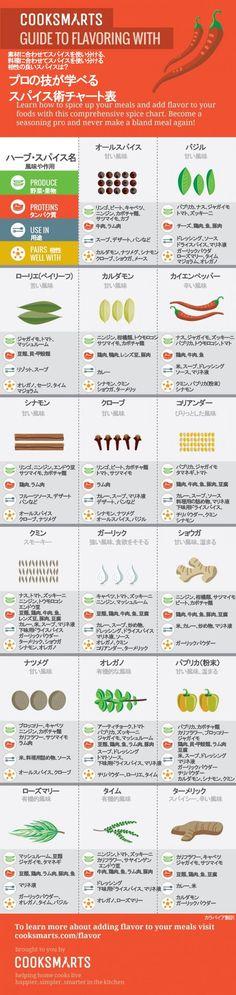 海外の料理プロが教える便利なスパイス(香辛料)の使い方チャート図