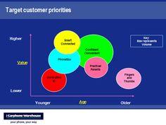 Google Image Result for http://www.kaushik.net/avinash/wp-content/uploads/2006/11/value_of_each_customer_persona.png