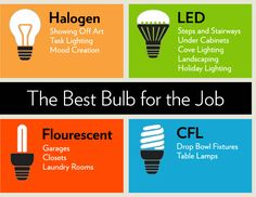 Best Bulbs for the Job - which #lightbulb to select for different purposes.