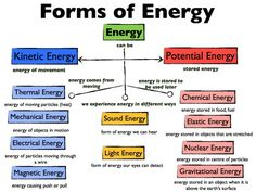 Science chemistry physics Energy: meaning of energy, types of energy, sources of energy, definition of energy, forms of energy Physics Lessons, Physics Notes, Physics And Mathematics, Science Notes, Power Physics, Physics Revision, Physics High School, Physics Formulas, Earth Science