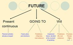 future-present continuous-going to-will