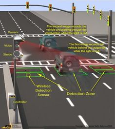 Graphic On How Red Light Cameras Work. In Central Florida Call The Costner  Law Firm At For All Your Red Light Camera Ticket Needs.