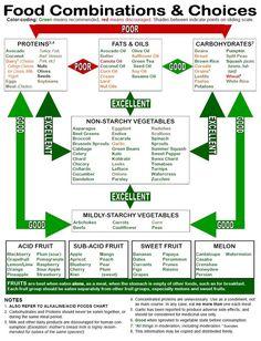 food combination chart