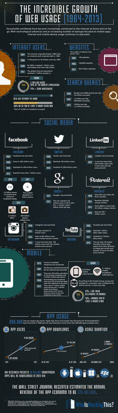 Infographic: The Incredible Growth of Web Usage [1984-2013] - Who Is Hosting This: The Blog
