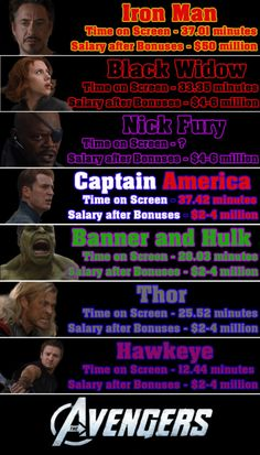 Funny pictures about Avengers salary. Oh, and cool pics about Avengers salary. Also, Avengers salary. Avengers Quotes, Avengers Imagines, Avengers Cast, Marvel Avengers, Lron Man, Geek Movies, Avengers Wallpaper, Nick Fury, Marvel Films