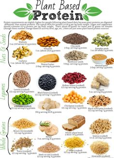 Vegetarian protein sources - Plant Based Protein Health Diet and Nutrition Diet Weight Loss Nutrition Healthy Food Vitamins Food Recipe Healthy Vegan Vegetables Healthy Eating Wellness Workout Fitn Raw Vegan Recipes, Vegan Foods, Healthy Recipes, Vegan Food List, Vegan Recipes Plant Based, Healthy Grains, Vegan Meal Prep, Plant Based Dinner Recipes, Vegetarian Recipes For Beginners