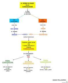 Mappe: Il modo del verbo-Coniugazione-Regolari-Irregolari