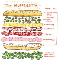 "Diagram of the famous New Orleans sandwich ""The Muffuletta"" Muffaletta Recipe, Muffuletta Sandwich, Panini Sandwiches, Wrap Sandwiches, Soup And Sandwich, Sandwich Recipes, Cuban Sandwich, Antipasto, New Orleans Recipes"