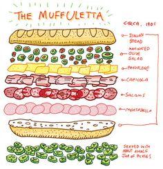 new orleans sandwich no.1 - muffuletta by griffinwaldau, via Flickr