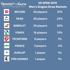 Racket Brands Stats US Open 2019 Stats about Rackets usage between Singles Players Tennis Equipment, Who Will Win, Australian Open, World Of Sports, Rackets, Tennis Racket, How To Find Out, Draw, To Draw