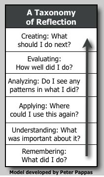 Reflecting on Common Core - Taxonomy of Reflection