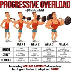 Progressive Overload method isnt just specialized for strength training this is going to increase all aspects of your workout. This is where tracking your workouts is HUGE! You need to know what sets and weights you did the previous week.So that for 4 m Fitness Workouts, Fitness Motivation, Weight Training Workouts, Gym Workout Tips, Fitness Tips, Workout Diet, Lifting Workouts, Gym Tips, Street Workout