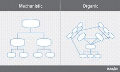 org-charts-mechanistic-vs-organic-blog