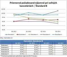 *Report 3Q 2013* Kancelárie Bratislava, štandard B