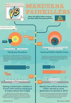 Marijuana Infographics