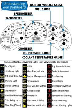 Printable Car Dashboard Diagram and Warning Light Symbols Guide #Cars