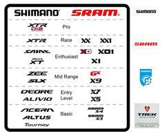 Quer uma ajudinha pra comparar os grupos de mountain bike da Shimano e da Sram? Então dá uma olhada neste quadro que ele vai te ajudar.