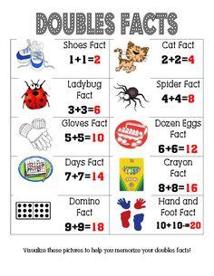 Doubles Facts Poster-nice visual to go with my doubles facts song for my firsties! Math Doubles, Doubles Facts, Doubles Song, Math Classroom, Kindergarten Math, Teaching Math, Classroom Ideas, Preschool, Fun Math