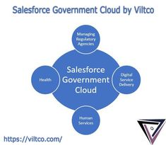 Salesforce leverages its technologies through Government Cloud to facilitate modernize the processes and unify the fragmented workflows of government companies, while addressing the security and compliance requirements of the government entities. Call our PR offices at +1 917 717 9985 Or drop us email at connect@viltco.com to guide you in the best possible way! #GovernmentCloud #Telecommunications #CloudStorage #GovernmentCloudComputing #CloudComputing #microsoft #viltcosolution Human Services, Cloud Computing, Software Development, Offices, Microsoft, Connect, Clouds, Drop, Technology