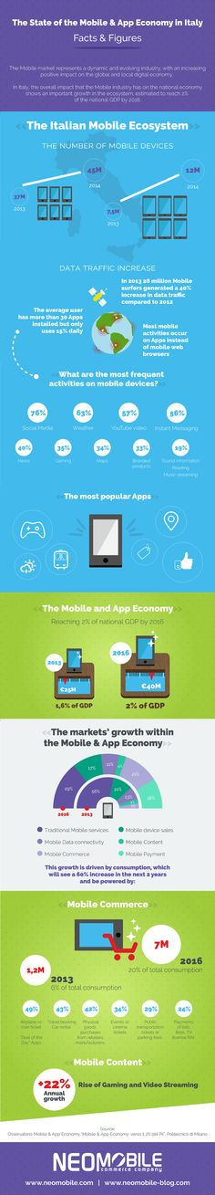 The State of the Mobile and App Economy in Italy