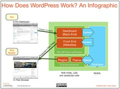 Google Image Result for http://wpsmith.net/wp-content/uploads/2012/03/website-in-a-weekend-how-does-wordpress-work-an-infographic.png