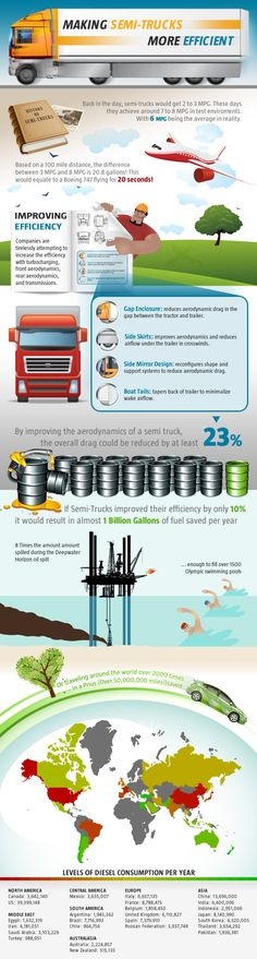 From CDLLife.com: Most truck drivers know that tractor trailer manufacturers and private carriers are already working tirelessly to find new ways to improve fuel efficiency of their fleets. Just have a look at this fun infographic that details ways carriers and engineers are working together to save fuel, and what we could do with the savings.