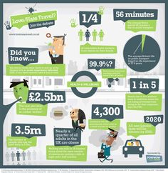 Infographic about travel #infographics #travel