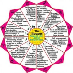 Birth Chart By Date Of Birth - The birth chart calculates the position of the stars and planets at the moment you were born to determine your life path. To learn more - CLICK HERE - http://www.predictionsbasedondateofbirth.com/birth-chart-by-date-of-birth/
