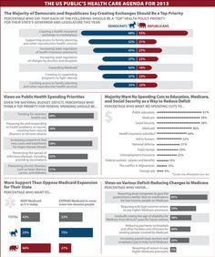 The US public's health care agenda for 2013--From Kaiser Family Foundation via JAMA