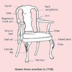 An antique chair is one of those objects that we all know is a chair (duh) and yet we have a hard time describing its component parts.  sc 1 st  Pinterest & Furniture anatomy of a Chair - describing different furniture parts ...