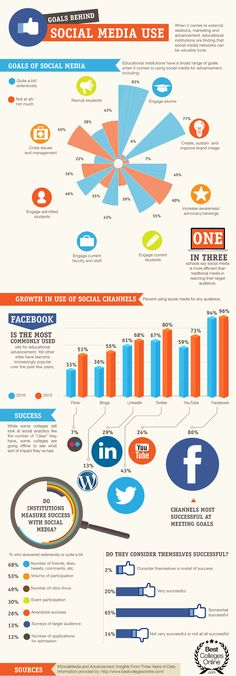 Social Media Use In Education, The Goals Schools Aim To Reach [Infographic] - Social News Daily