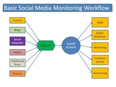Social Media Approach Every Small Business Should Be Using