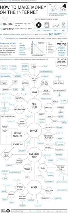 How to Make Money on the Internet - Flowchart