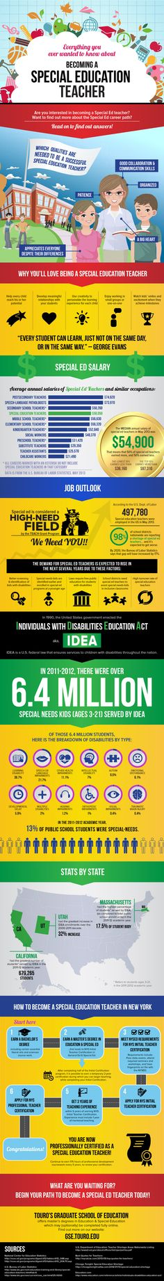 How To Become a Special #Education Teacher Infographic | e-Learning Infographics