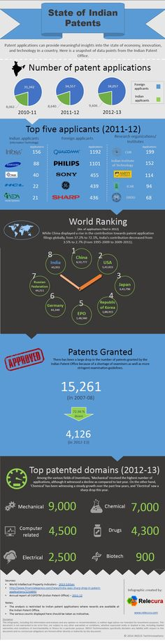 Indian Patents