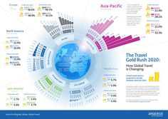 Amadeus Global Trends by 2020